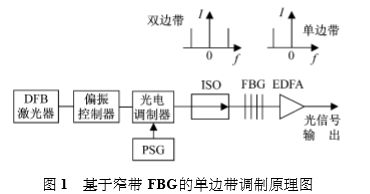 基于窄带 FBG的单边带调制原理图.png