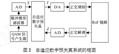 自适应数字预失真系统的框图 .png