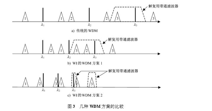 几种 WDM方案的比较.png