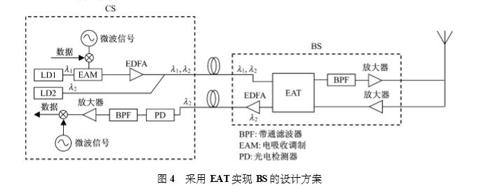 采用 EAT实现 BS的设计方案.png