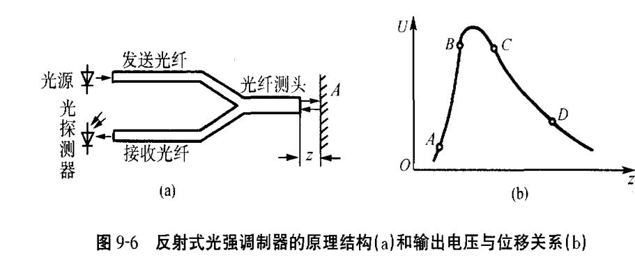 反射光调制的原理结构.png