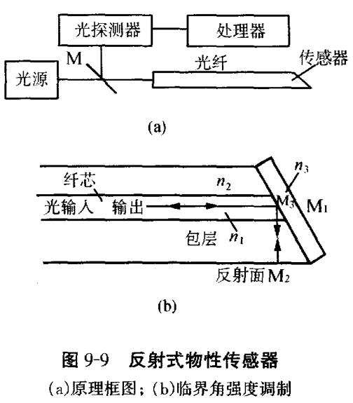 反射式物性传感器.png